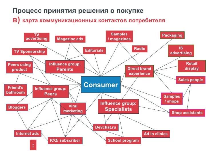 Процесс принятия решения о покупке      г) Определение коммуникационной роли каждого контакта                             ...