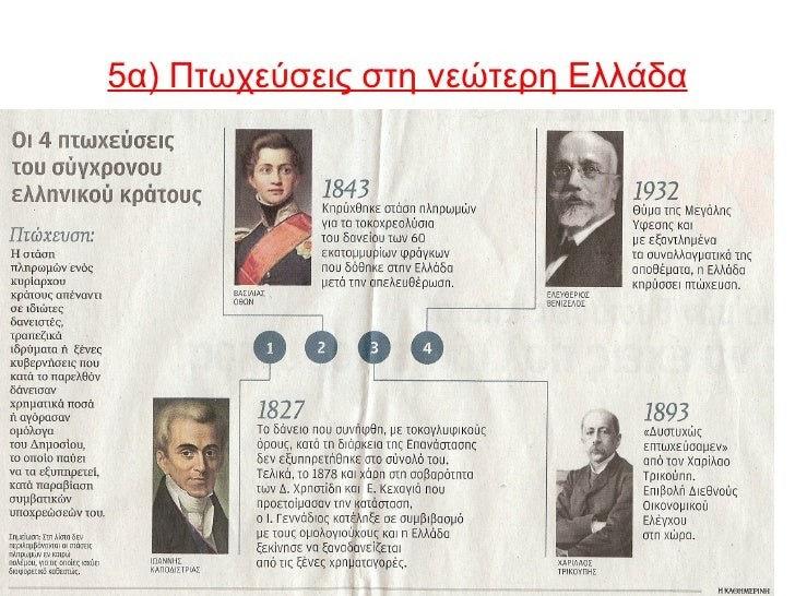 5α) Πτωχεύσεις στη νεώτερη Ελλάδα•   1827: Δάνεια από Μ.Βρετανία για τον απελευθερωτικό    αγώνα. Το 40% πήγε σε προμήθειε...