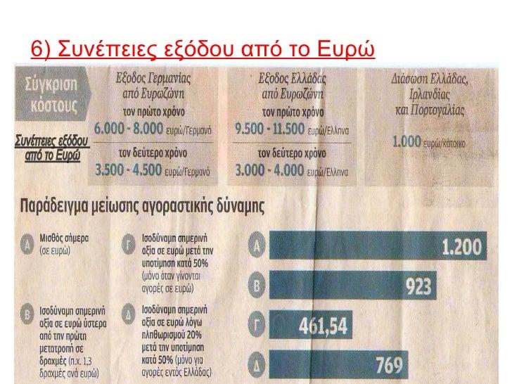 6) Συνέπειες εξόδου από το ΕυρώΑρνητικές επιπτώσεις:• υποτίμηση της νέας δραχμής στην αρχή κατά 30%-50% για να  βελτιώσει ...