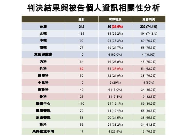 台灣刑事醫療糾紛判決 Slide 3