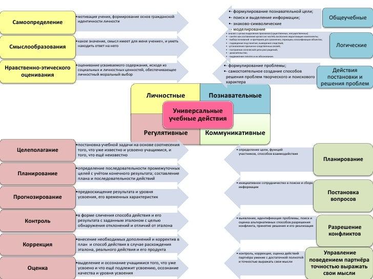 •- формулирование познавательной цели;                         •мотивация учения, формирование основ гражданской          ...