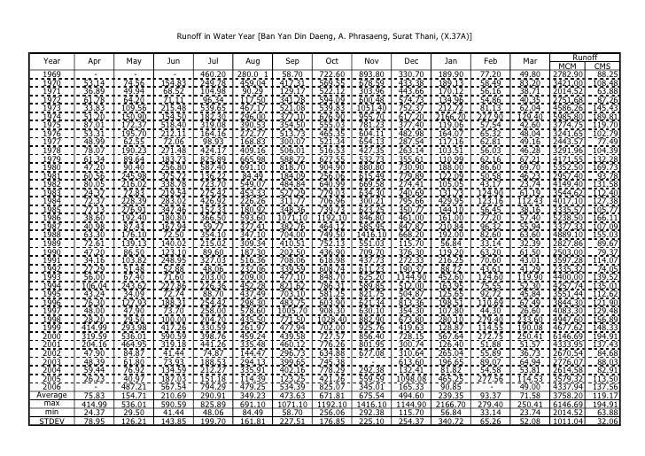 Runoff in Water Year [Ban Yan Din Daeng, A. Phrasaeng, Surat Thani, (X.37A)]                                              ...