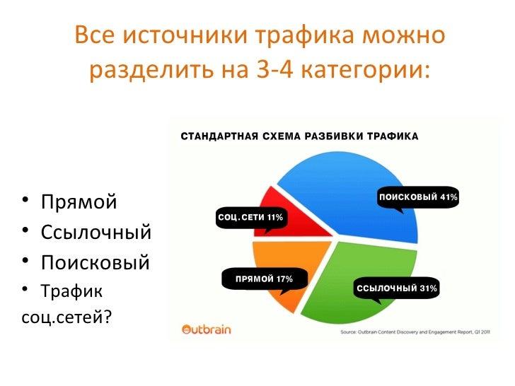 Все источники трафика можно      разделить на 3-4 категории:• Прямой• Ссылочный• Поисковый• Трафиксоц.сетей?