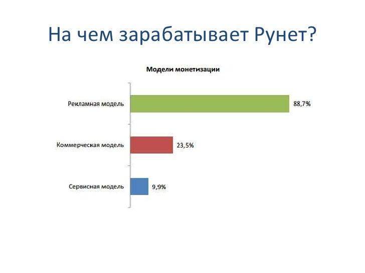 На чем зарабатывает Рунет?