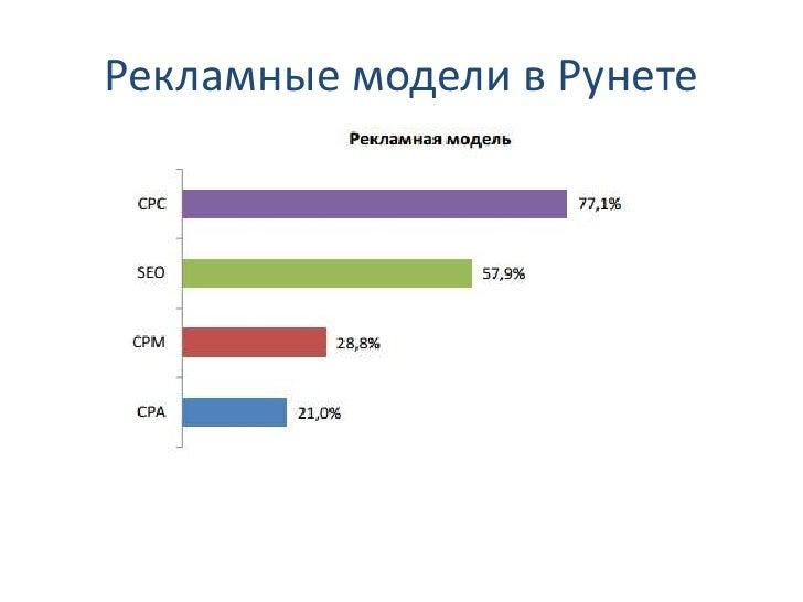 Рекламные модели в Рунете