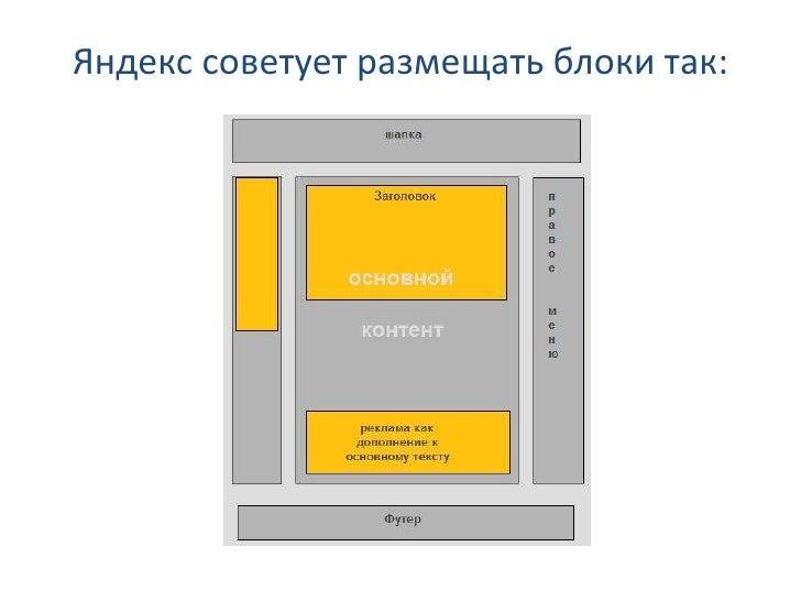 Яндекс советует размещать блоки так: