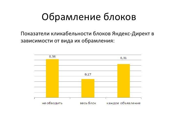 Обрамление блоковПоказатели кликабельности блоков Яндекс-Директ взависимости от вида их обрамления: