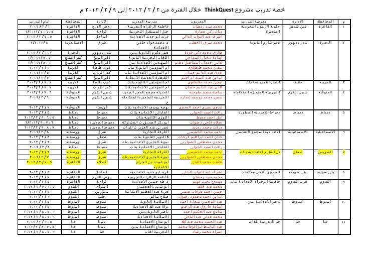 خطة تدريب مشروع  ThinkQuestخلل الفترة من ٢ / ٢ / ٢١٠٢ إلى ٩ / ٢ / ٢١٠٢ م  أيام التدريب         المحافظة       الد...