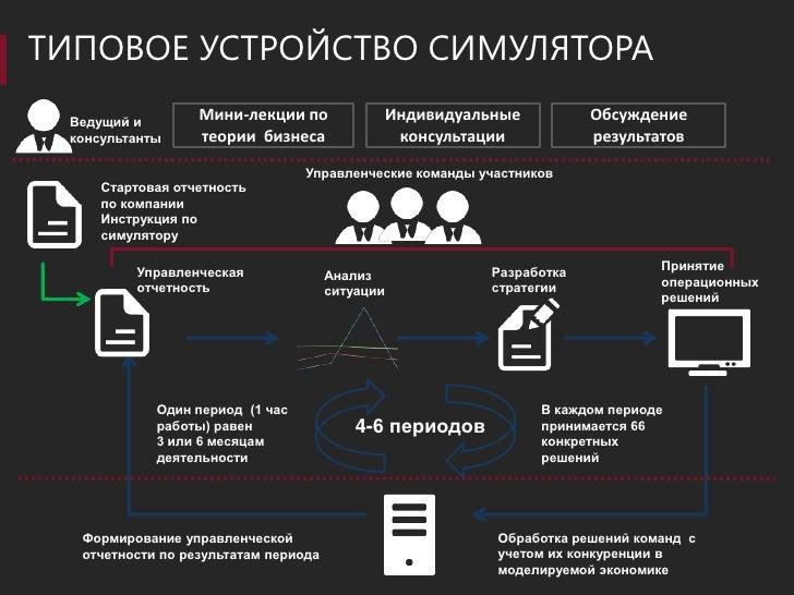 Разработка компьютерных симуляторов - Дмитрий Шестаков Slide 3