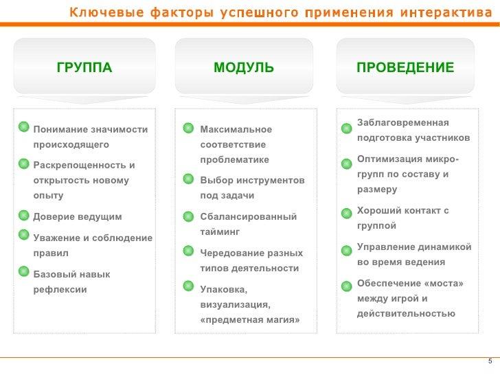 Ключевые факторы успешного применения интерактива    ГРУППА                МОДУЛЬ             ПРОВЕДЕНИЕ                  ...