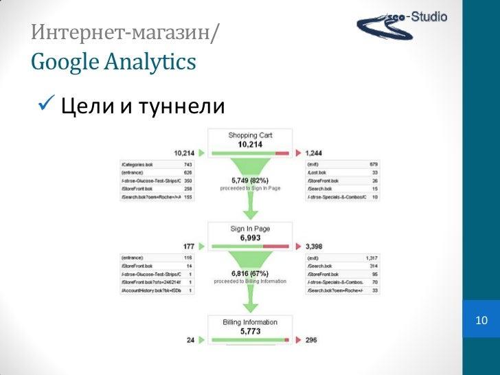 Интернет-магазин/Google Analytics Цели и туннели                     10