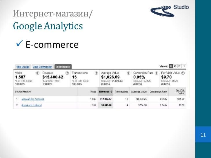 Интернет-магазин/Google Analytics E-commerce                    11