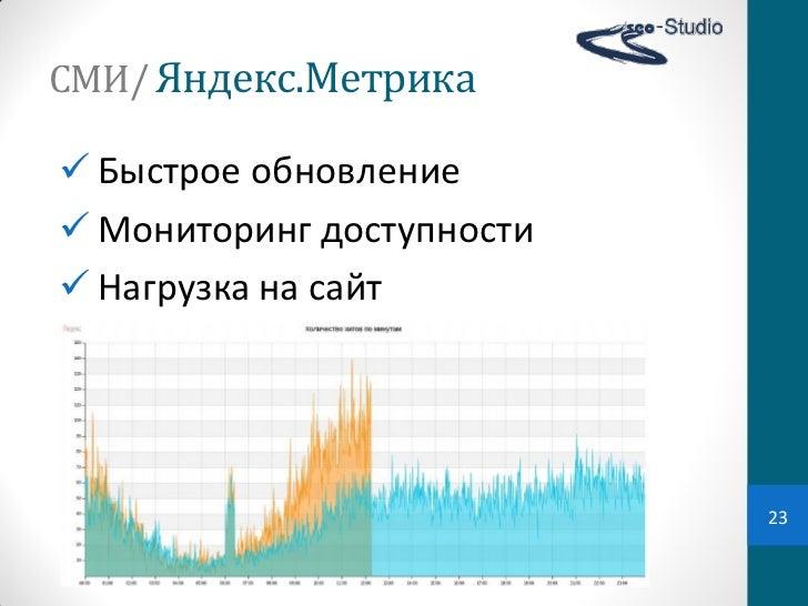 СМИ/ Яндекс.Метрика Быстрое обновление Мониторинг доступности Нагрузка на сайт                            23