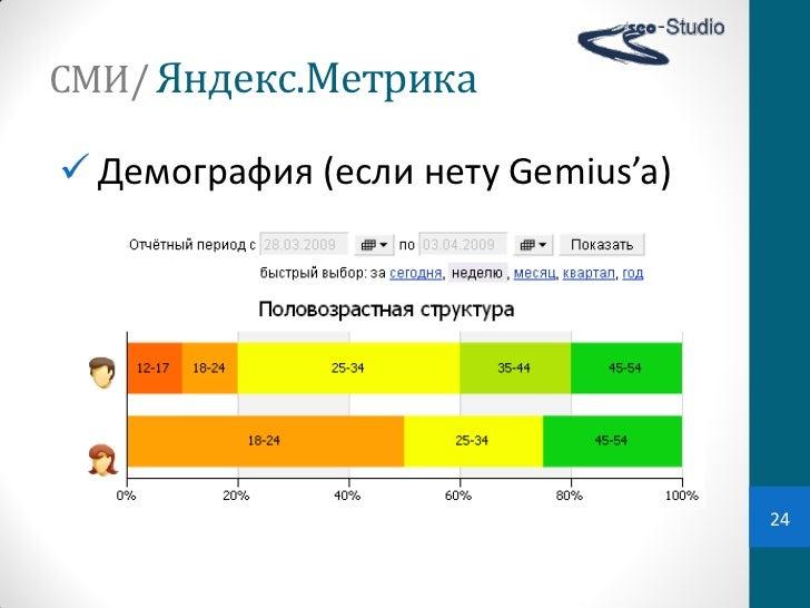 СМИ/ Яндекс.Метрика Демография (если нету Gemius'a)                                       24