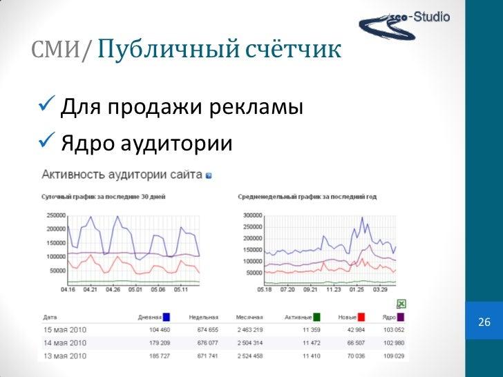 СМИ/ Публичный счётчик Для продажи рекламы Ядро аудитории                            26