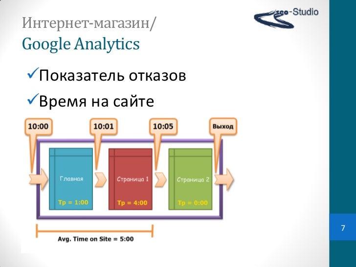 Интернет-магазин/Google AnalyticsПоказатель отказовВремя на сайте                       7
