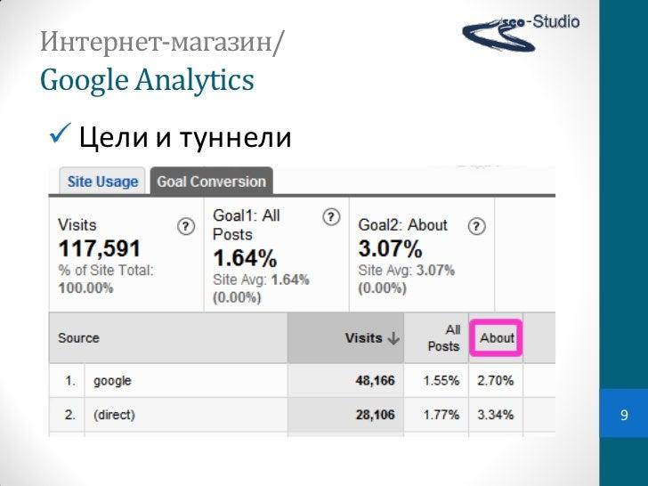Интернет-магазин/Google Analytics Цели и туннели                     9