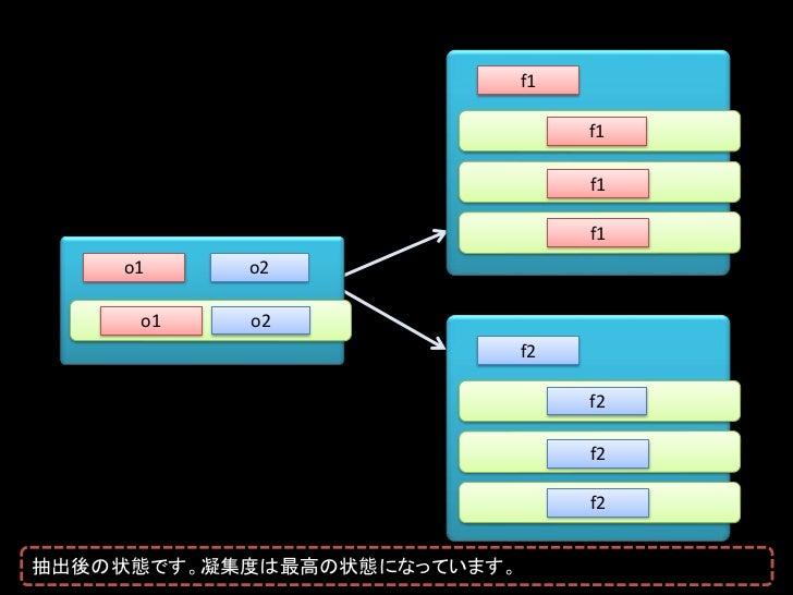 インターフェースと実装を分離する             実装そのものではなく             インターフェースに対してプログラミングせよ抽象インターフェースは、多態性だけではなく、依存関係の分離の役割も果たします。
