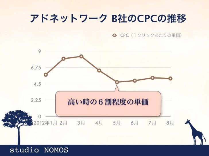 アドネットワーク B社のCPCの推移                          CPC(1クリックあたりの単価)  96.75 4.52.25              高い時の6割程度の単価   0 2012年1月 2月    3月 ...