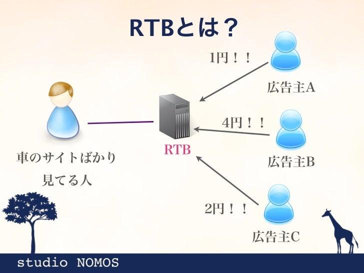 RTBとは?                   1円!!                           広告主A                    4円!!             RTB車のサイトばかり              ...