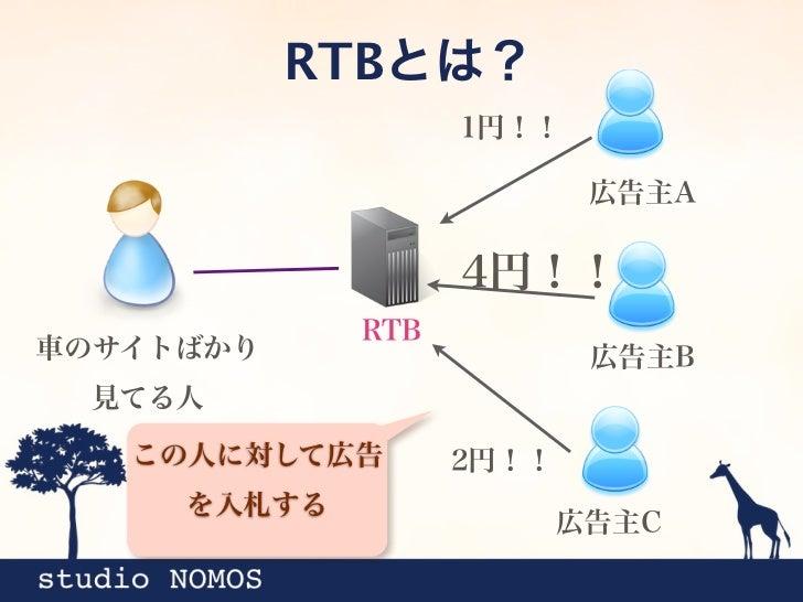 一番高い広告主Bの   RTBとは?広告が表示される                    1円!!                            広告主A                    4円!!              RT...