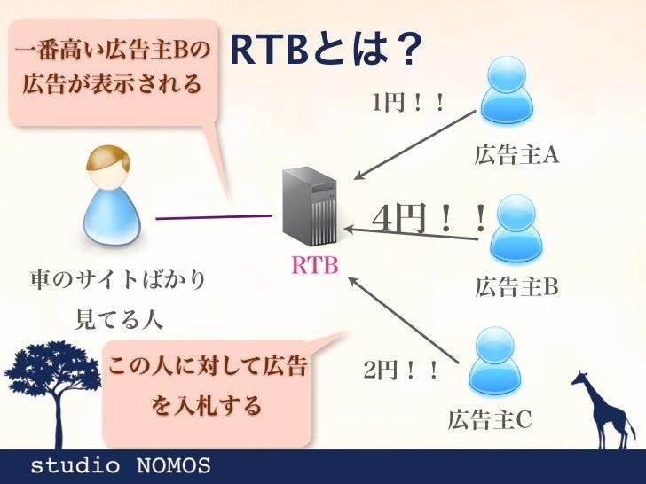 SSPとRTBでの運用アドネット ワークA                           アプリ内              AdWhirl                                 広告           AdS...