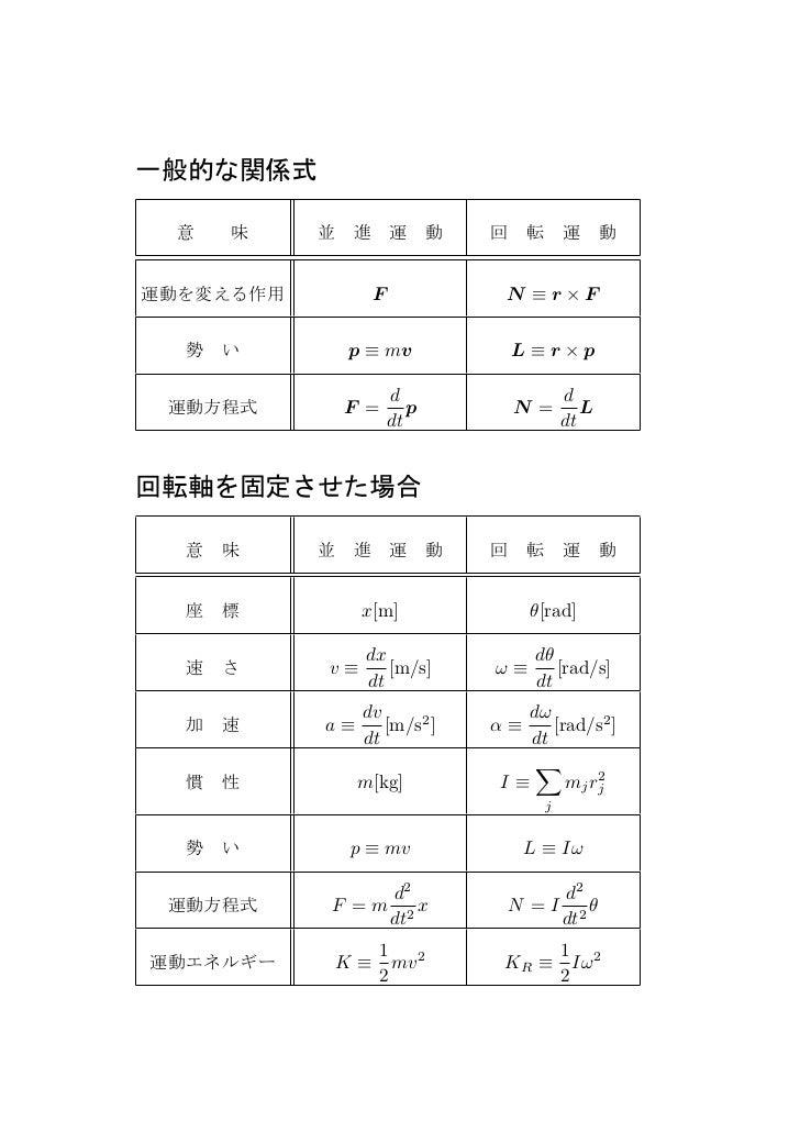 一般的な関係式 意味      並進運動 回転運動運動を変える作用          F            N ≡r×F  勢い        p ≡ mv            L≡r×p            ...