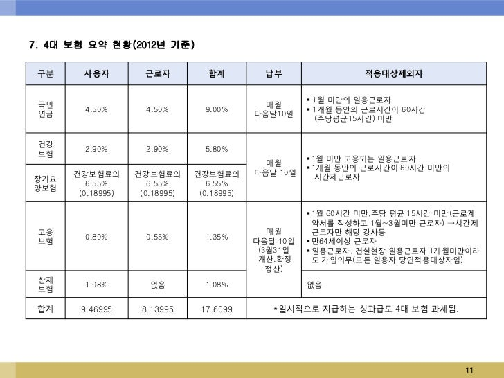 7. 4대 보험 요약 현황(2012년 기준) 구분     사용자          근로자           합계          납부                적용대상제외자                          ...