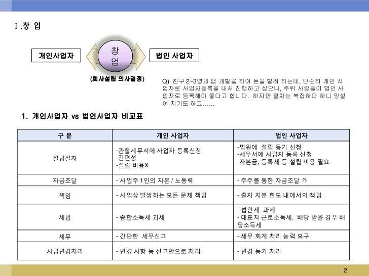 Ⅰ.창 업    개인사업자                     창         법인 사업자                     업                 (회사설립 의사결정)    Q) 친구 2~3명과 앱 개발을...