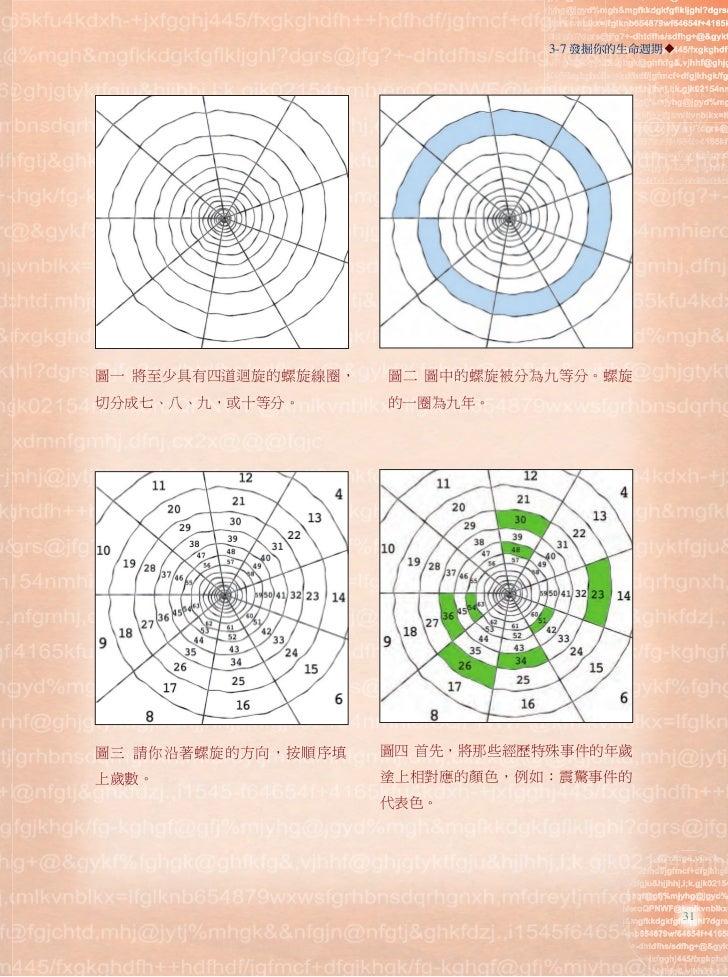 3-7 發掘你的生命週期圖一 將至少具有四道迴旋的螺旋線圈,   圖二 圖中的螺旋被分為九等分。螺旋切分成七、八、九,或十等分。       的一圈為九年。圖三 請你沿著螺旋的方向,按順序填    圖四 首先,將那些經歷特殊事件的年歲上歲數。 ...