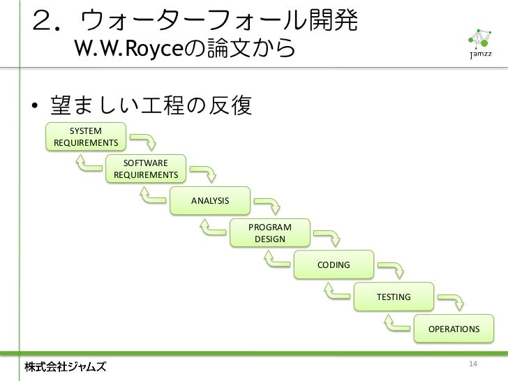 2.ウォーターフォール開発    W.W.Royceの論文から• 望ましい工程の反復    SYSTEM REQUIREMENTS              SOFTWARE            REQUIREMENTS           ...