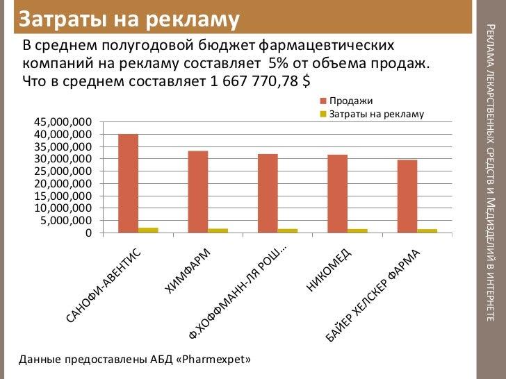 Реклама лекарств в интернете договор агента по яндекс.директу