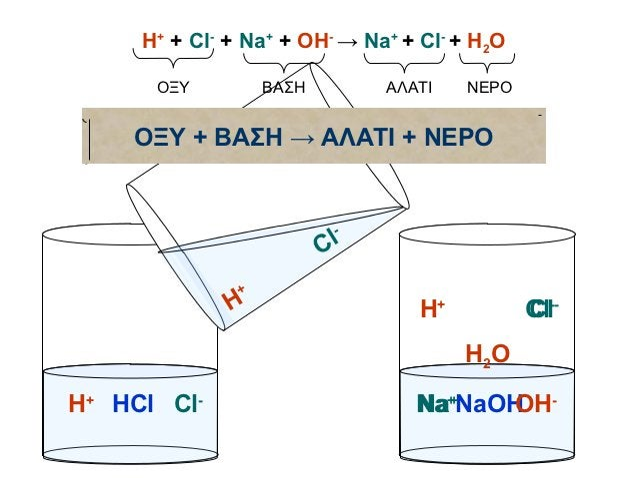 Η+ + Cl- + Na+ + OH- → Na+ + Cl- + H2O      ΟΞΥ          ΒΑΣΗ         ΑΛΑΤΙ   ΝΕΡΟ    ΟΞΥ + ΒΑΣΗ → ΑΛΑΤΙ + ΝΕΡΟ           ...