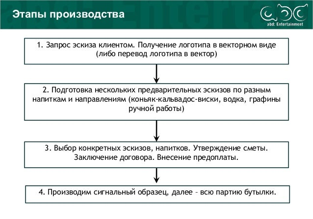 Этапы производства 1. Запрос эскиза клиентом. Получение логотипа в векторном виде (либо перевод логотипа в вектор) 2. Подг...