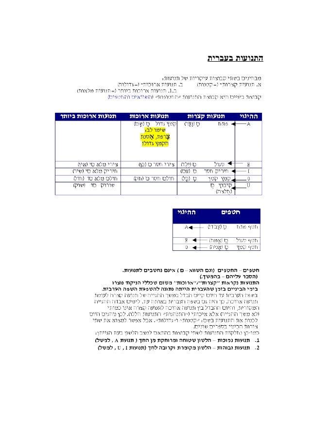 התנועות בעברית
