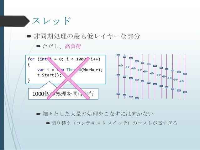 スレッド 非同期処理の最も低レイヤーな部分    ただし、高負荷for (int i = 0; i < 1000; i++){    var t = new Thread(Worker);    t.Start();} 1000個の処理を同...