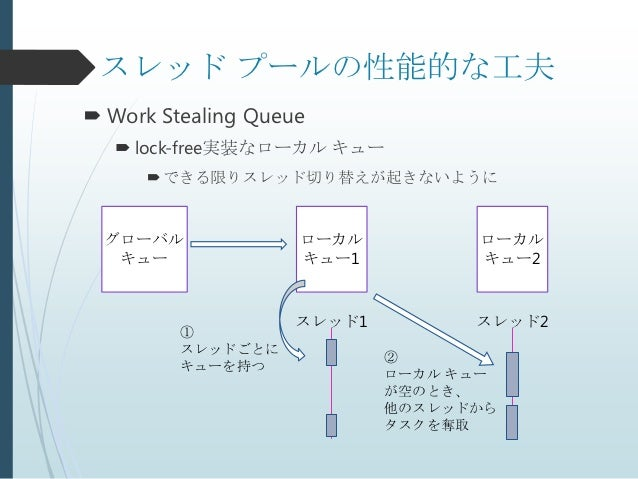 スレッド プールの性能的な工夫 Work Stealing Queue    lock-free実装なローカル キュー       できる限りスレッド切り替えが起きないように  グローバル             ローカル        ...