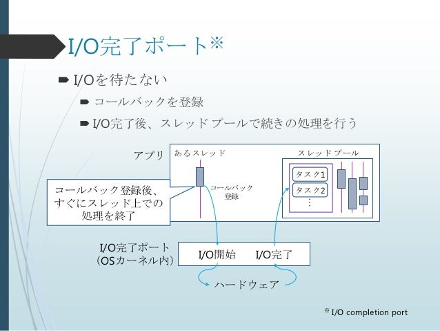 I/O完了ポート※ I/Oを待たない   コールバックを登録   I/O完了後、スレッド プールで続きの処理を行う       アプリ   あるスレッド               スレッド プール                    ...