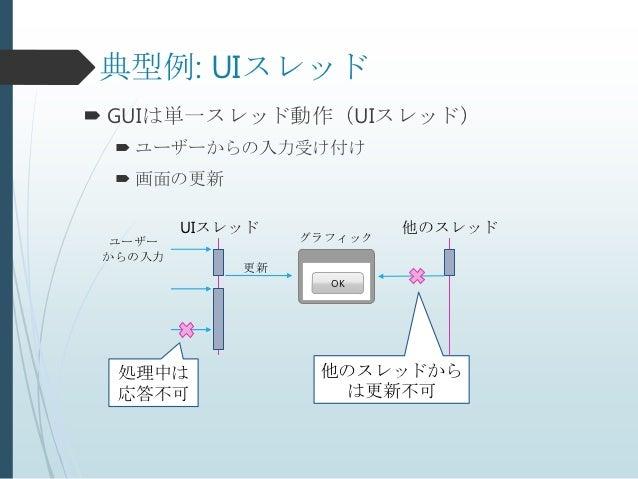 典型例: UIスレッド GUIは単一スレッド動作(UIスレッド)  ユーザーからの入力受け付け  画面の更新         UIスレッド            他のスレッド ユーザー             グラフィック からの入力  ...