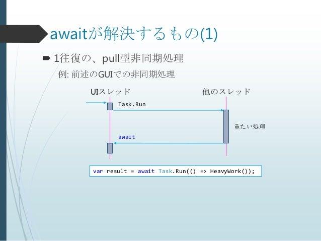 awaitが解決するもの(1) 1往復の、pull型非同期処理 例: 前述のGUIでの非同期処理     UIスレッド                          他のスレッド             Task.Run         ...