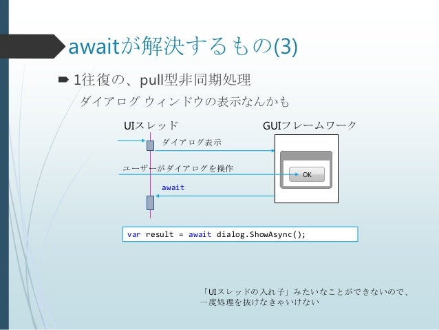 awaitが解決するもの(3) 1往復の、pull型非同期処理 ダイアログ ウィンドウの表示なんかも     UIスレッド                       GUIフレームワーク             ダイアログ表示     ユー...