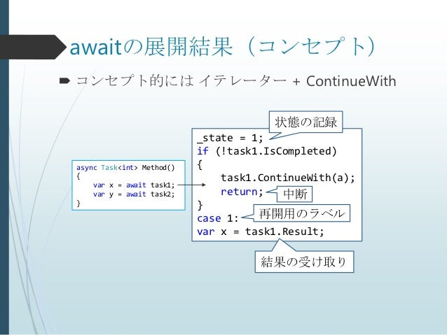 awaitの展開結果(コンセプト) コンセプト的には イテレーター + ContinueWith                                        状態の記録                            ...