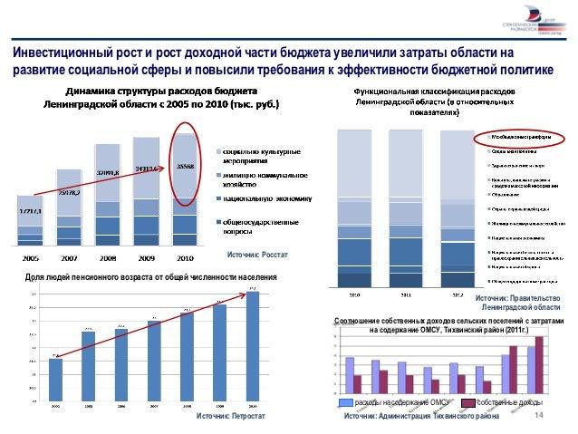 Инвестиционный рост и рост доходной части бюджета увеличили затраты области наразвитие социальной сферы и повысили требова...