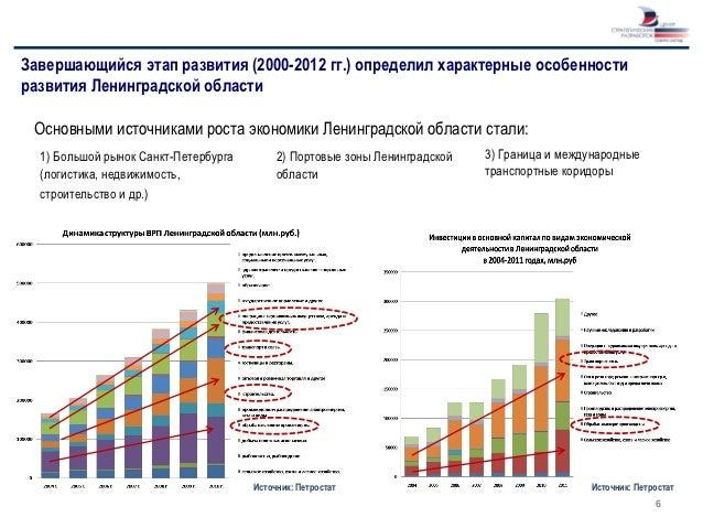 Завершающийся этап развития (2000-2012 гг.) определил характерные особенностиразвития Ленинградской области Основными исто...