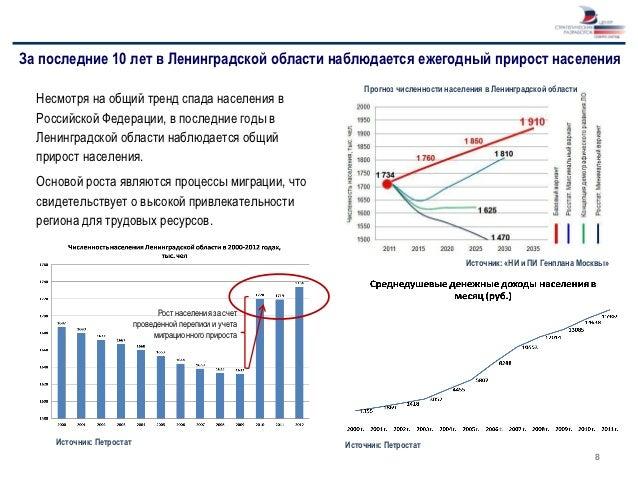 За последние 10 лет в Ленинградской области наблюдается ежегодный прирост населения                                       ...