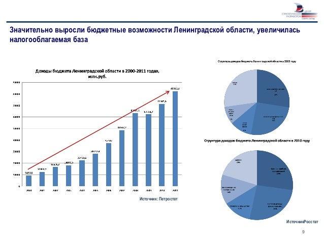 Значительно выросли бюджетные возможности Ленинградской области, увеличиласьналогооблагаемая база                         ...
