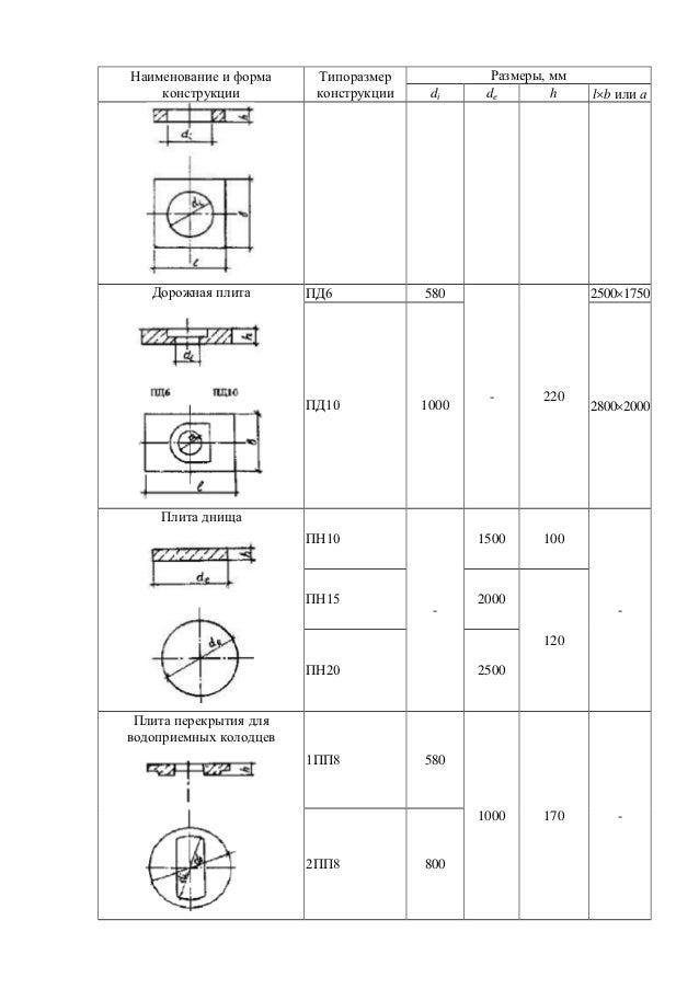 2пп8 объем бетона купить бетон гидротехнический