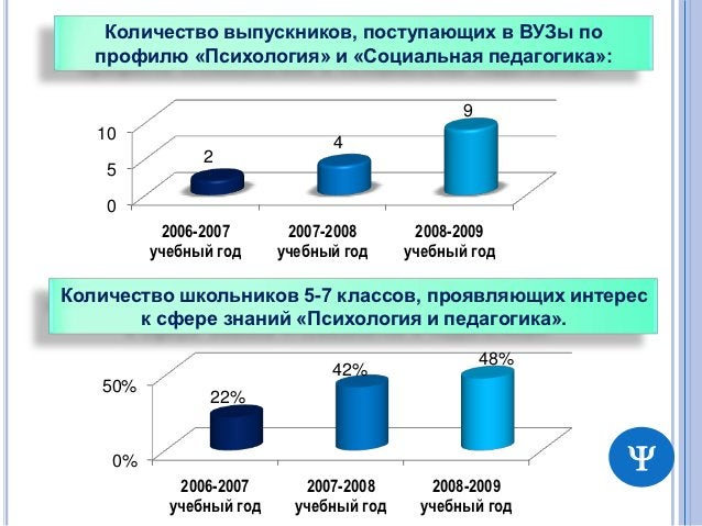 Количество выпускников, поступающих в ВУЗы по   профилю «Психология» и «Социальная педагогика»:                           ...