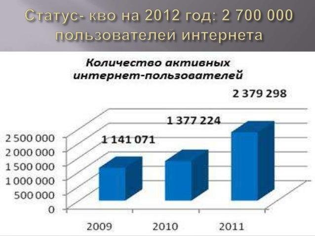Возможности социальных сетей для бизнеса в Кыргызстане. Slide 3