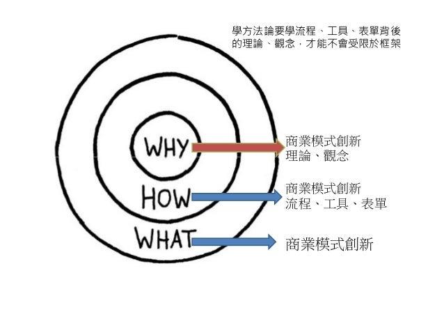 學方法論要學流程、工具、表單背後的理論、觀念,才能不會受限於框架     商業模式創新     理論、觀念     商業模式創新     流程、工具、表單     商業模式創新
